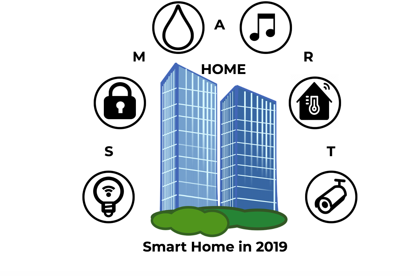 home automation 2019